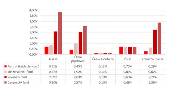 Graf - Penzjní fondy 2013 - 2015