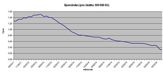 Sporoindex odr. 2011 dor. 2016 - Graf