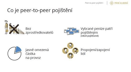 P2P Pojisteni