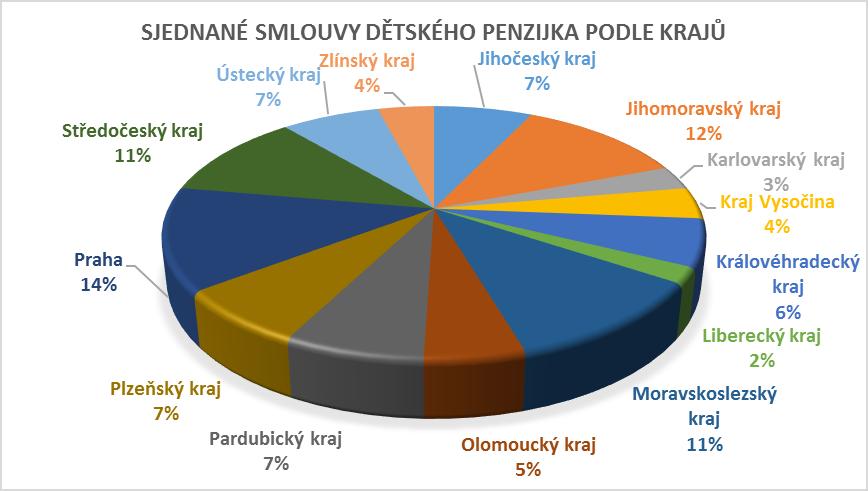 Graf Penzijko ČSOB