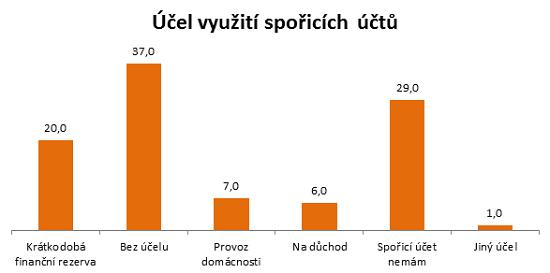 Graf - Jak Češispoří