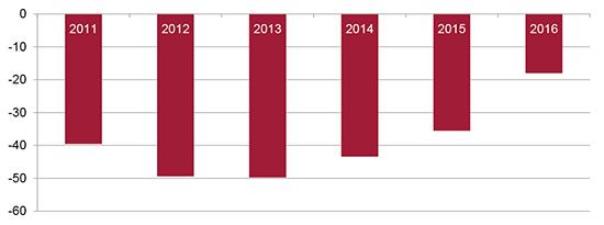 Graf - rozdíl mezi příjmy a výdaji důchodového pojištění