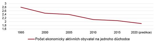Graf - Počet ekonomicky aktvních obyvatel najednoho důchodce