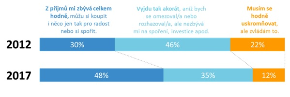 Graf 1 - Jak vycházejí lidé 30+ sesvými příjmy