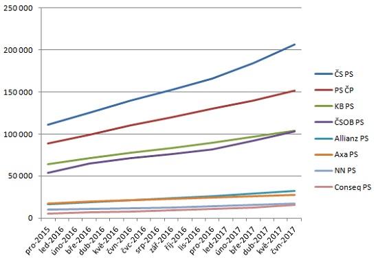 Počty účastníků DPS podle společností