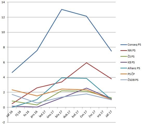 Graf 2: Vývoj váženého průměru zhodnocení všech účastnických fondů každé penzijní společnosti