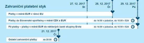 Obrázek: Platební styk dozahraničí nakonci roku 2017 - Česká spořitelna