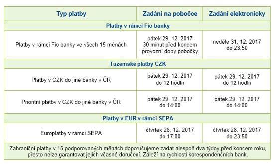 Obrázek: Platby nakonci roku 2017 - Fio banka