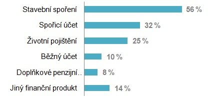 Graf: Jaké spořicí produkty proděti používáte?