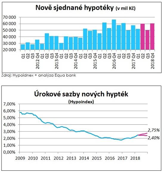 Grafy: Hypotéky