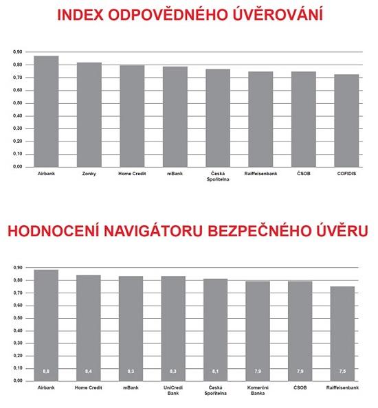 Grafy: Navigátor bezpečného úvěru