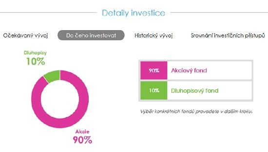 Obrázek 3: Equa bank - on-line investování