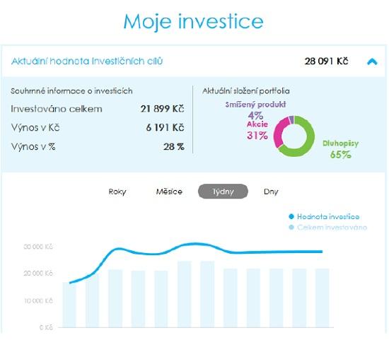 Obrázek 7: Equa bank - on-line investování