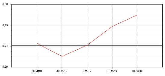Graf: Fondindex profondy peněžního trhu