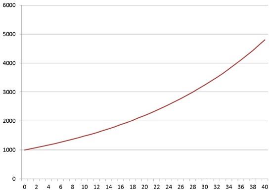Graf - Spoření nadůchod - Conseq