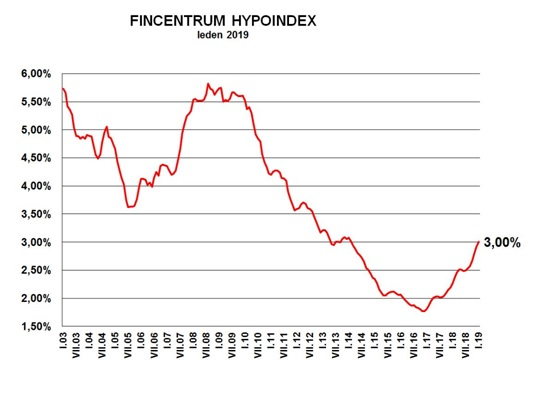 Hypoindex - leden 2019