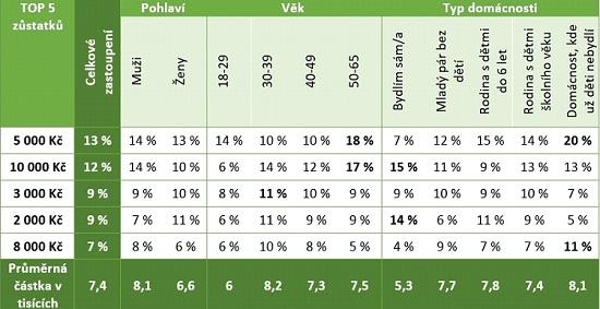 Obrázek: Tabulka - výzkum Češia finance Sberbank