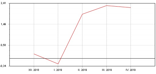 Graf: Fondindex