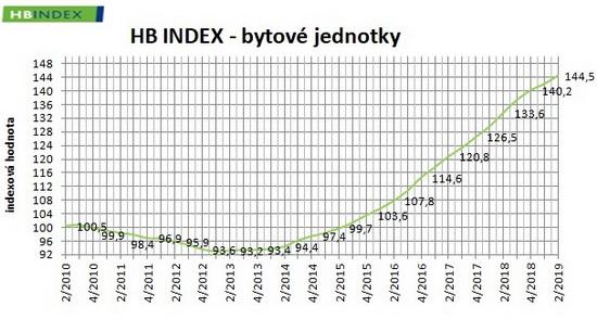 Obrázek: Graf - HB Index 2Q 2019 - Bytové jednotky