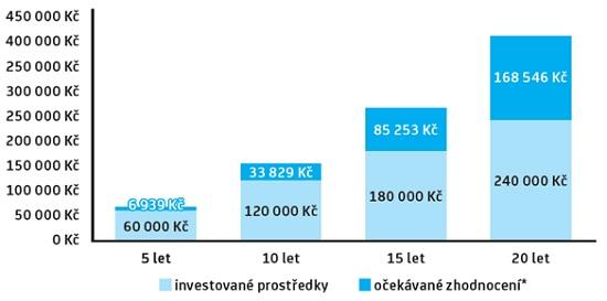 Graf: Pravidelné investice uUniCredit Bank