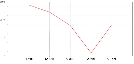 Graf: Fondindex prosmíšené fondy