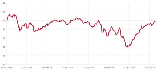 Vývoj Indexu českého investora (CII750) odzačátku indexu