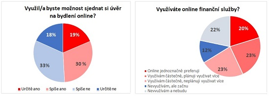 Obrázek: Graf - Výzkum - online půjčky