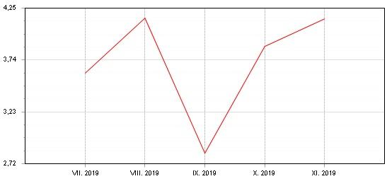 Graf: Akciový Fondindex