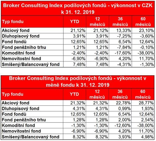 Tabulka: Broker Consulting Index podílových fondů