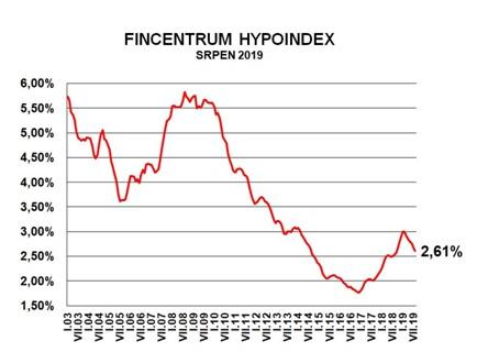 Hypoindex srpen 2019