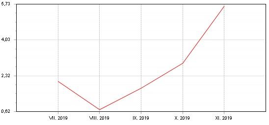 Graf: Fondindex progarantované fondy