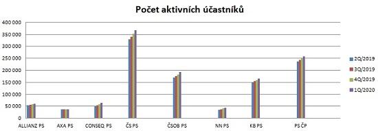 Obrázek: Graf 1