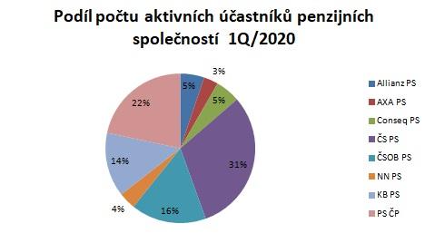 Obrázek: Graf 2