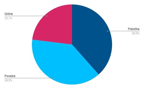 Obrázek: Graf