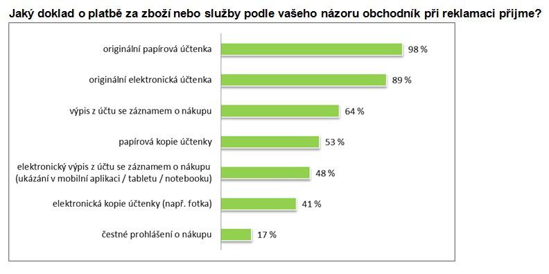 Fotogalerie Pouze 4 Z 10 Cechu Vedi Ze Mohou Reklamovat Zbozi Jen